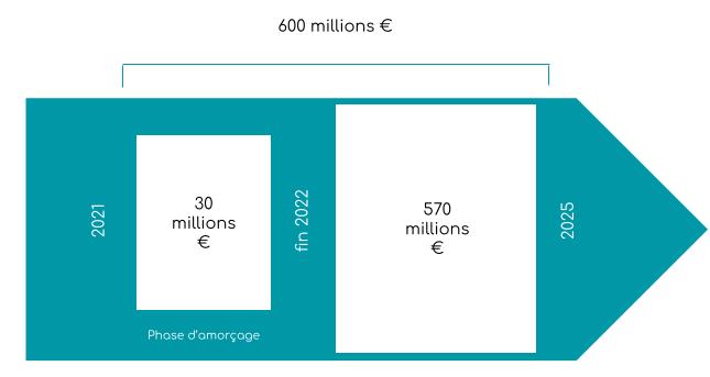 600 millions d'euros investis entre 2021 et 2025, dont 30 millions entre 2021 et fin 2022.