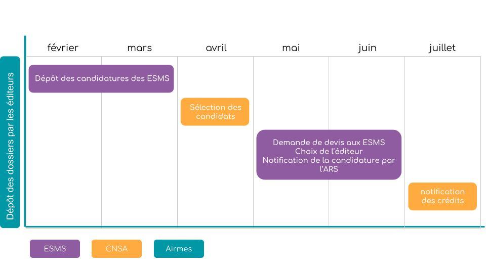 calendrier appel à projets ESMS Numérique CNSA ARS