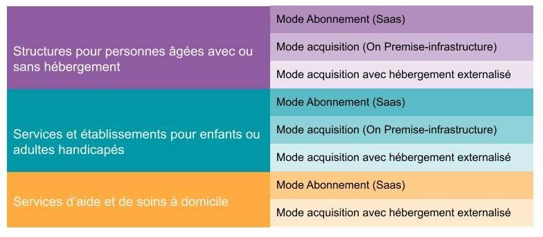 Catégories candidatures ESMS Numérique