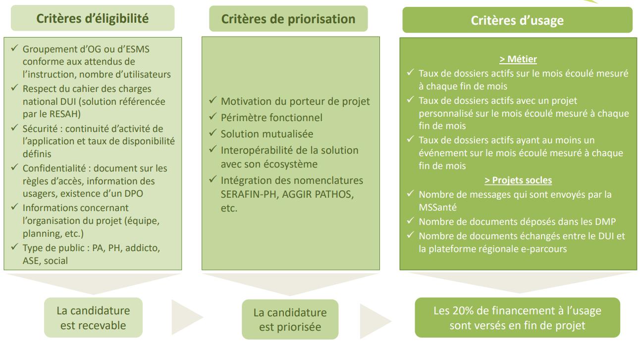 Critères d'éligibilité ESMS Numérique phase 2