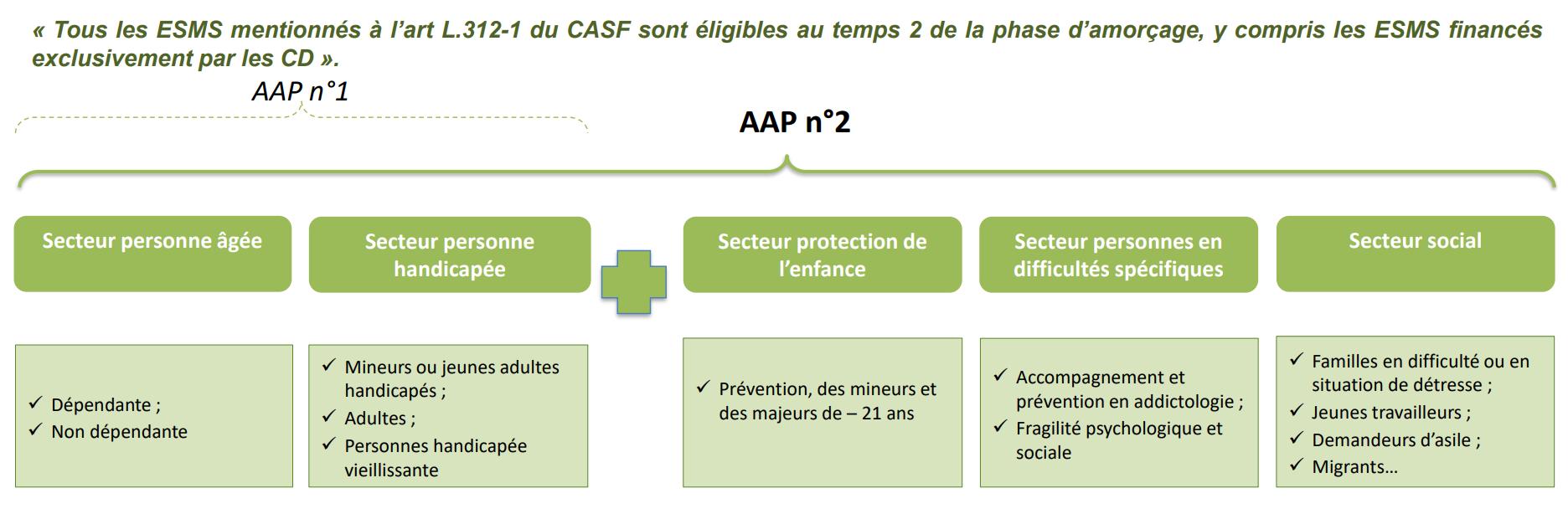Secteurs phase 2 ESMS Numérique